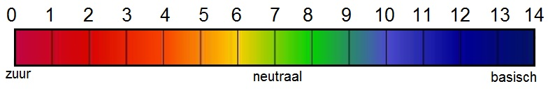 Adviesgroep koi en vijver, schaal pH-waarde