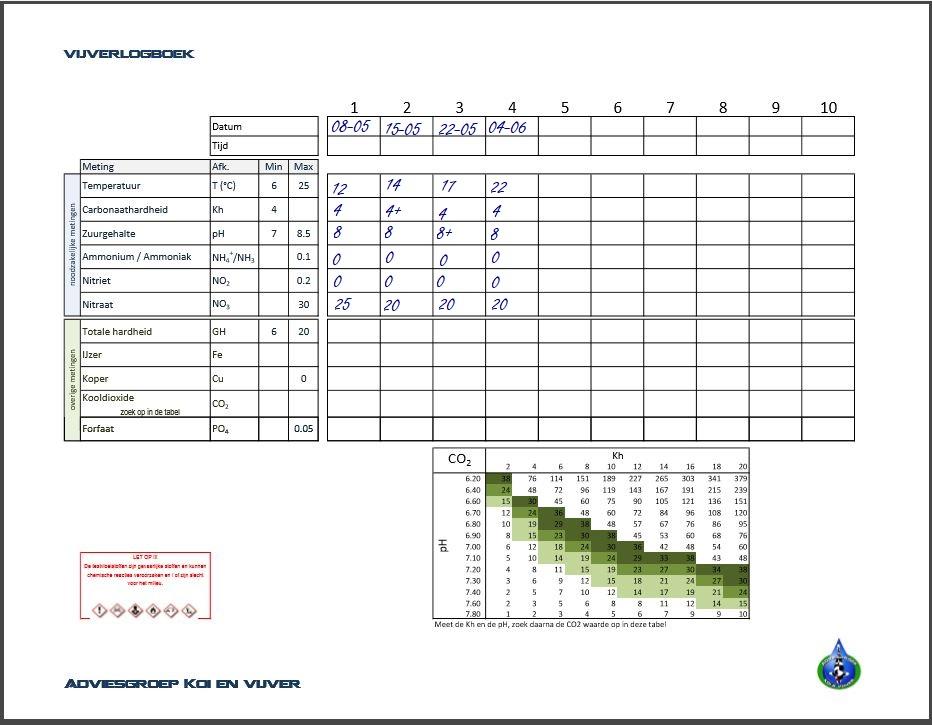 logboek Adviesgroep Koi en vijver - pagina water