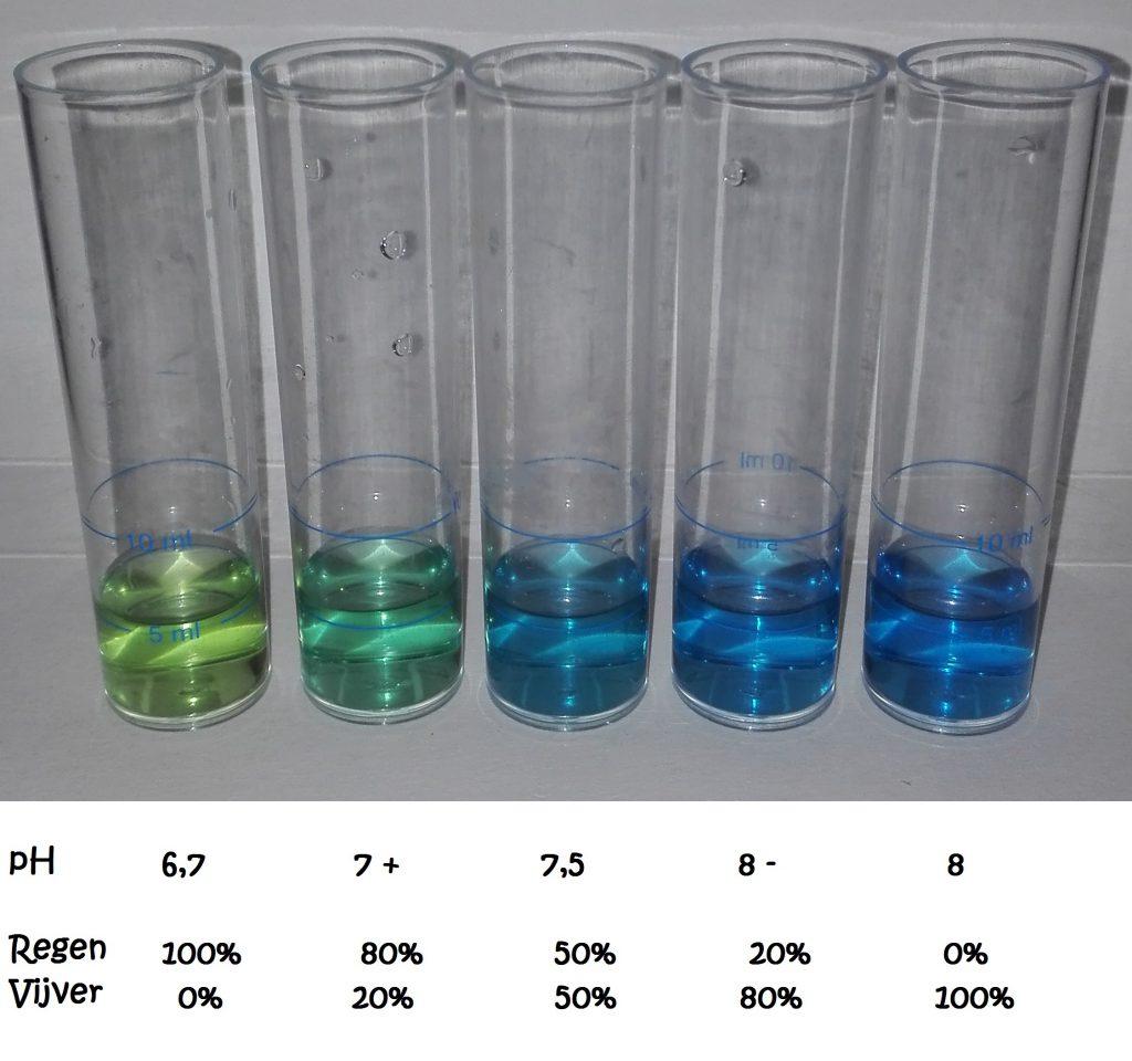 Adviesgroep Koi en vijver - pH verschil bij mengen regen met vijverwater.
